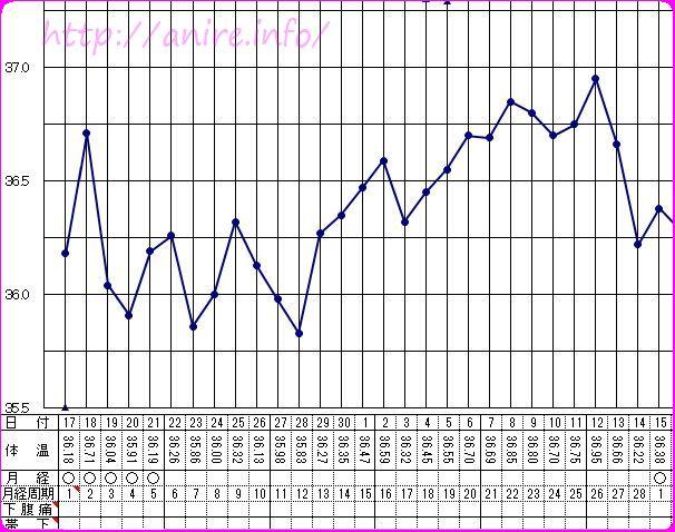 基礎体温計グラフはExcelで