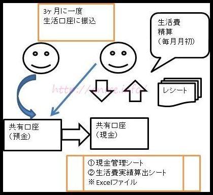 共働きの家計管理・共通口座の運用方法-C