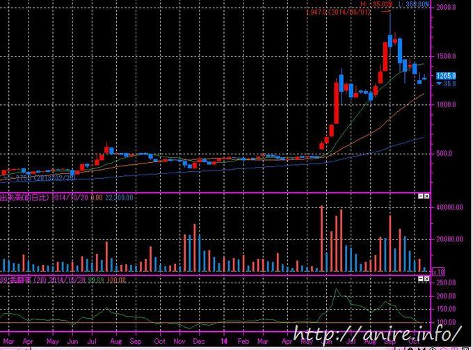 株価チャート-M