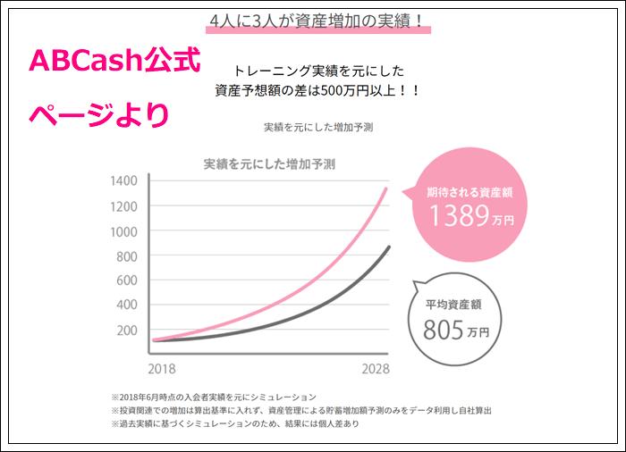 ABCashのお金増加効果