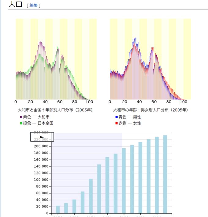 大和市の人口_Wiki