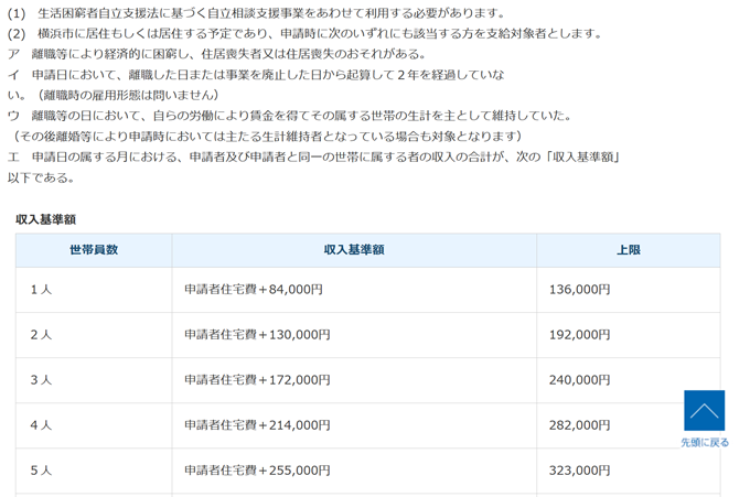 住宅確保給付金要件横浜市